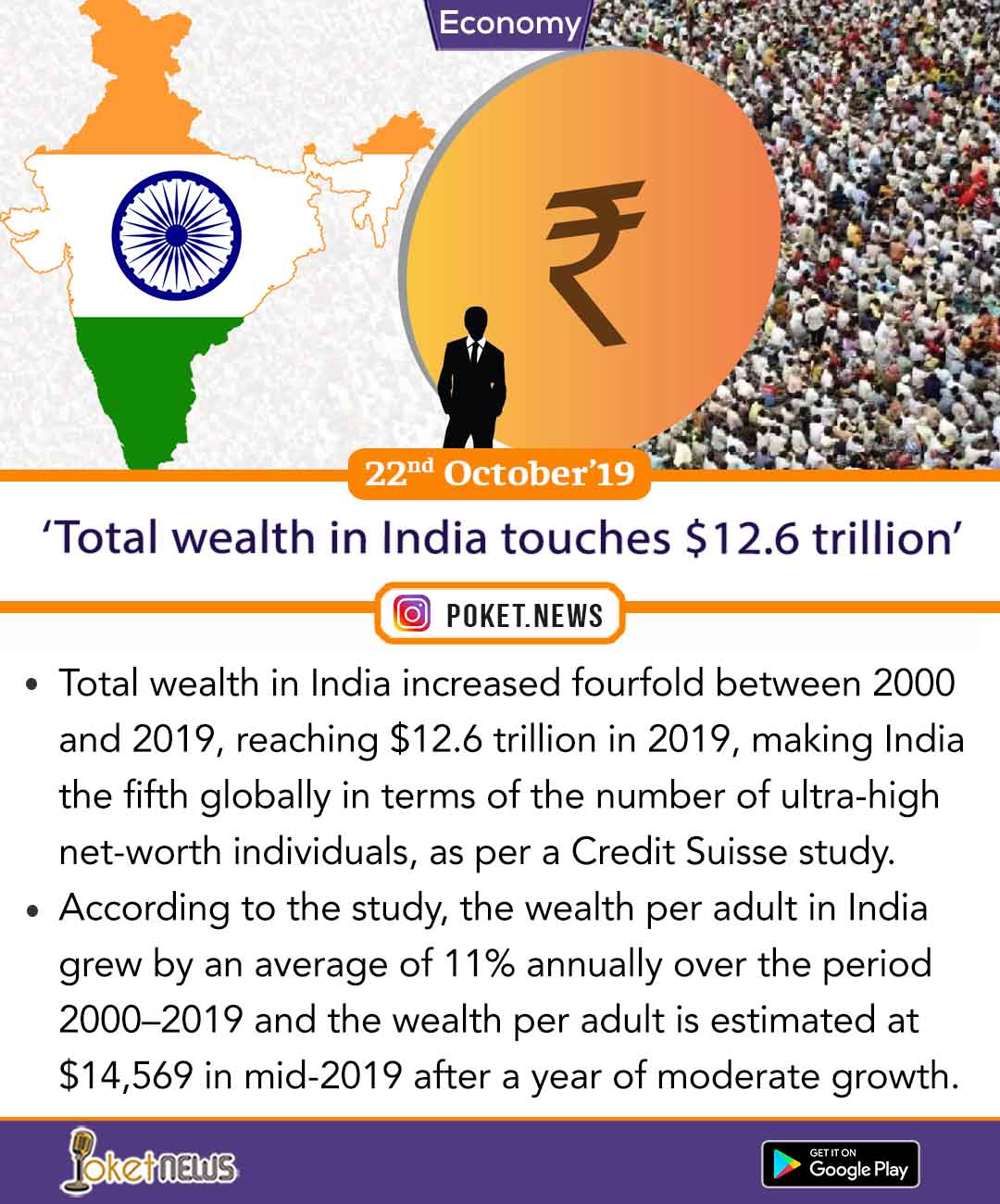 'Total wealth in India touches $12.6 trillion'