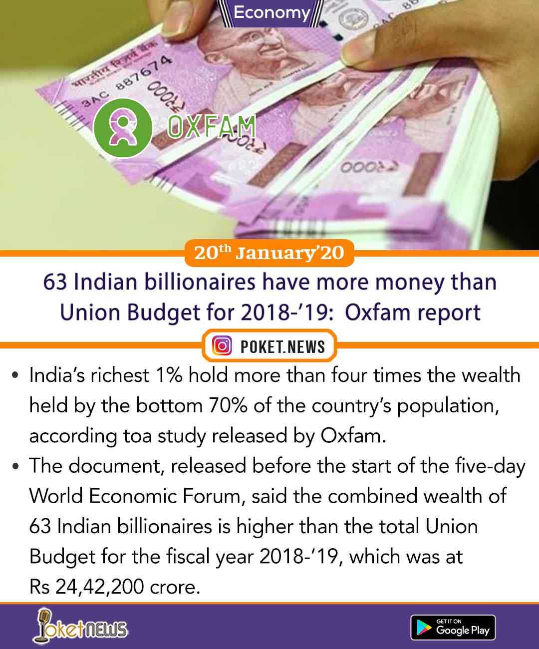 63 Indian billionaires have more money than Union Budget for 2018-'19:  Oxfam report