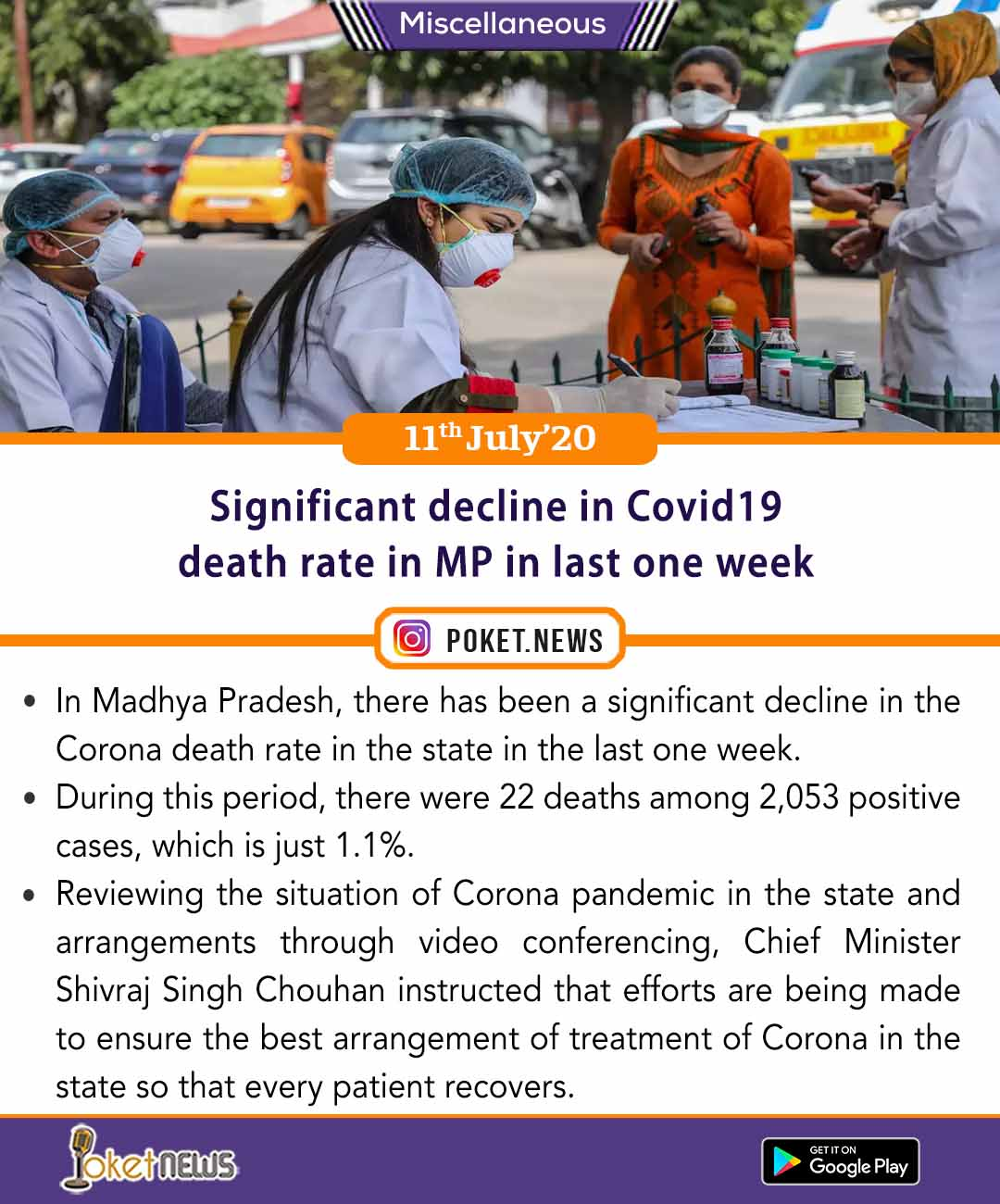Significant decline in Covid19 death rate in MP in last one week