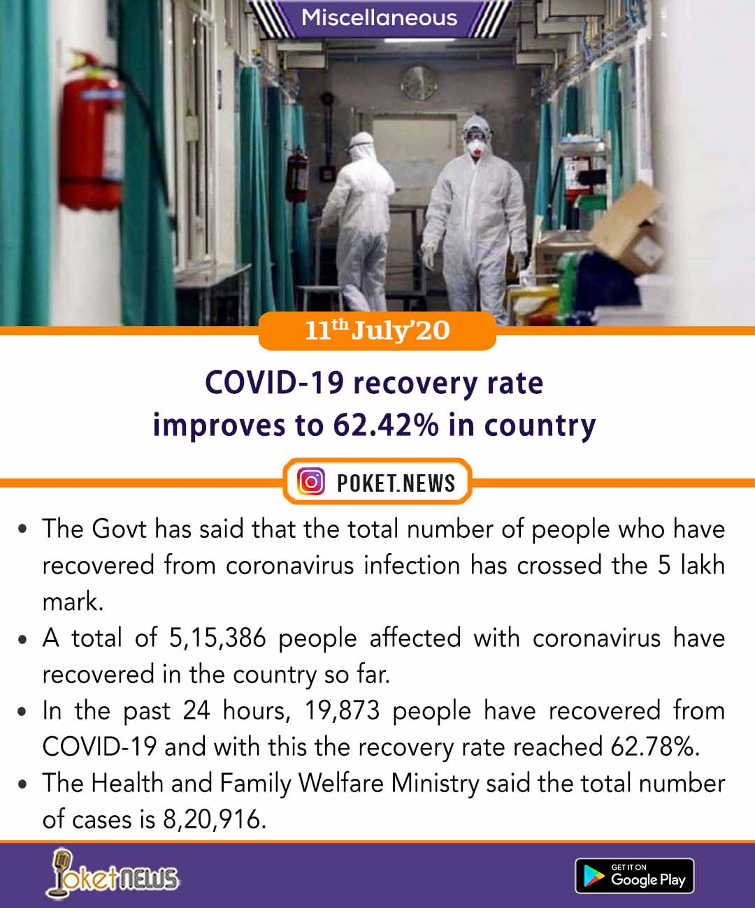 COVID-19 recovery rate improves to 62.42% in country