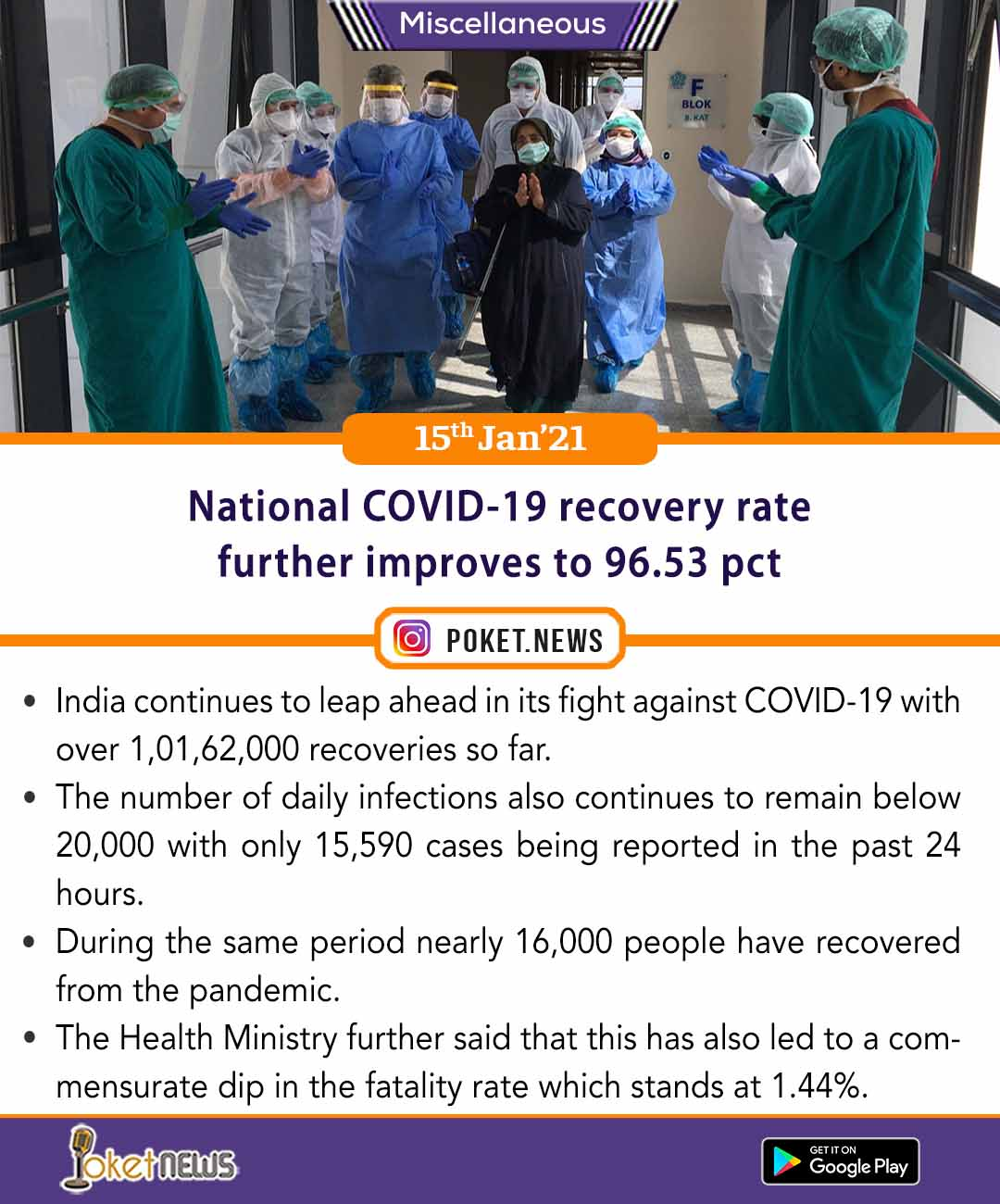 National COVID-19 recovery rate further improves to 96.53 pct