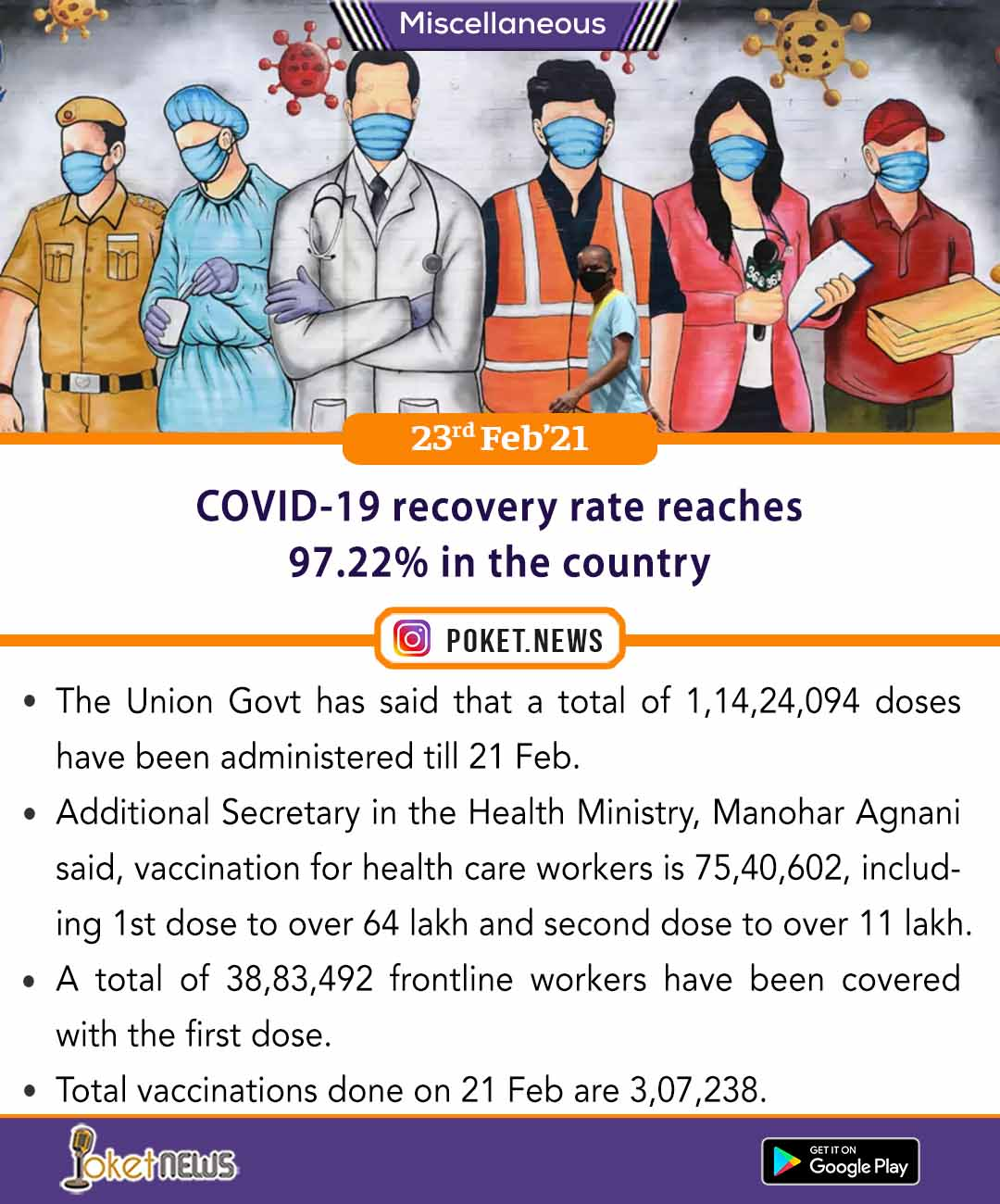 COVID-19 recovery rate reaches 97.22% in the country