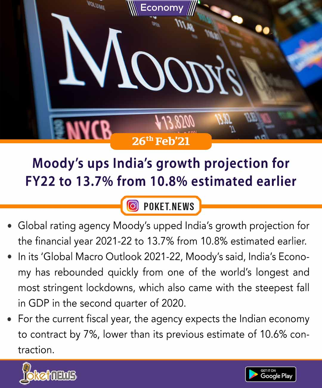 Moody's ups India's growth projection for FY22 to 13.7% from 10.8% estimated earlier