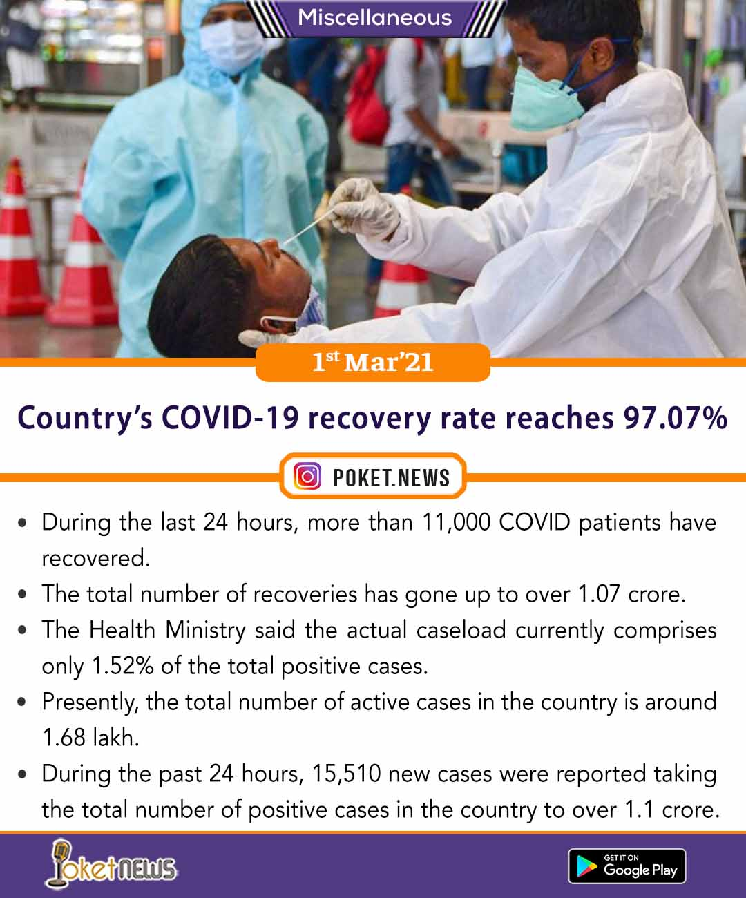 Country's COVID-19 recovery rate reaches 97.07%