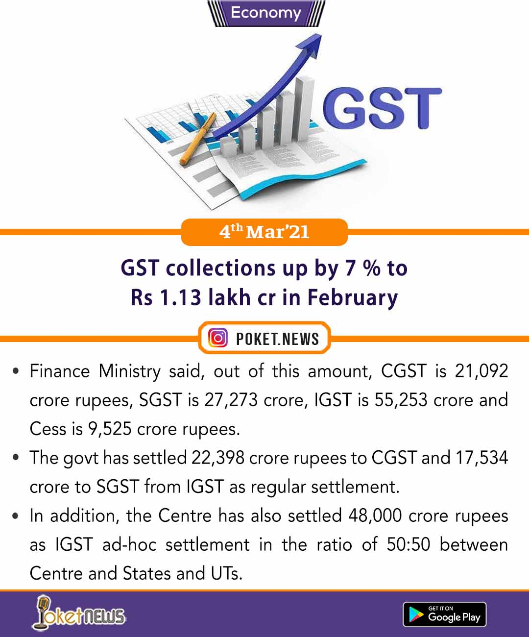 GST collections up by 7 % to Rs 1.13 lakh cr in February