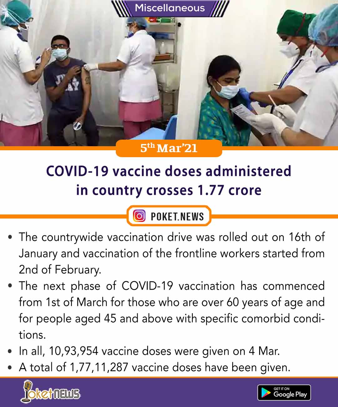 COVID-19 vaccine doses administered in country crosses 1.77 crore