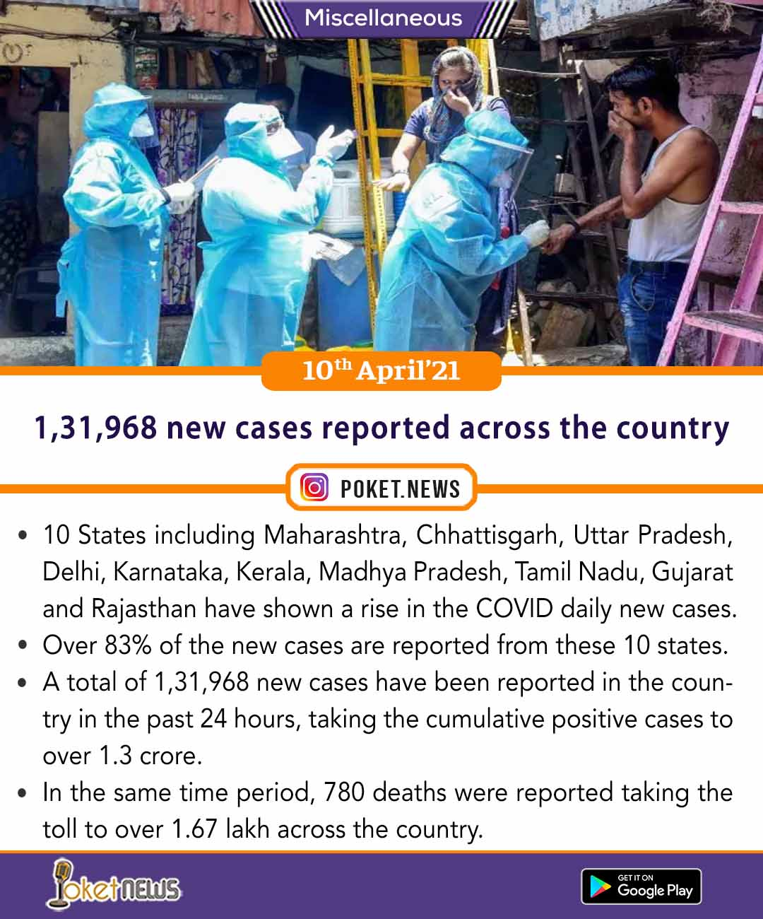 1,31,968 new cases reported across the country