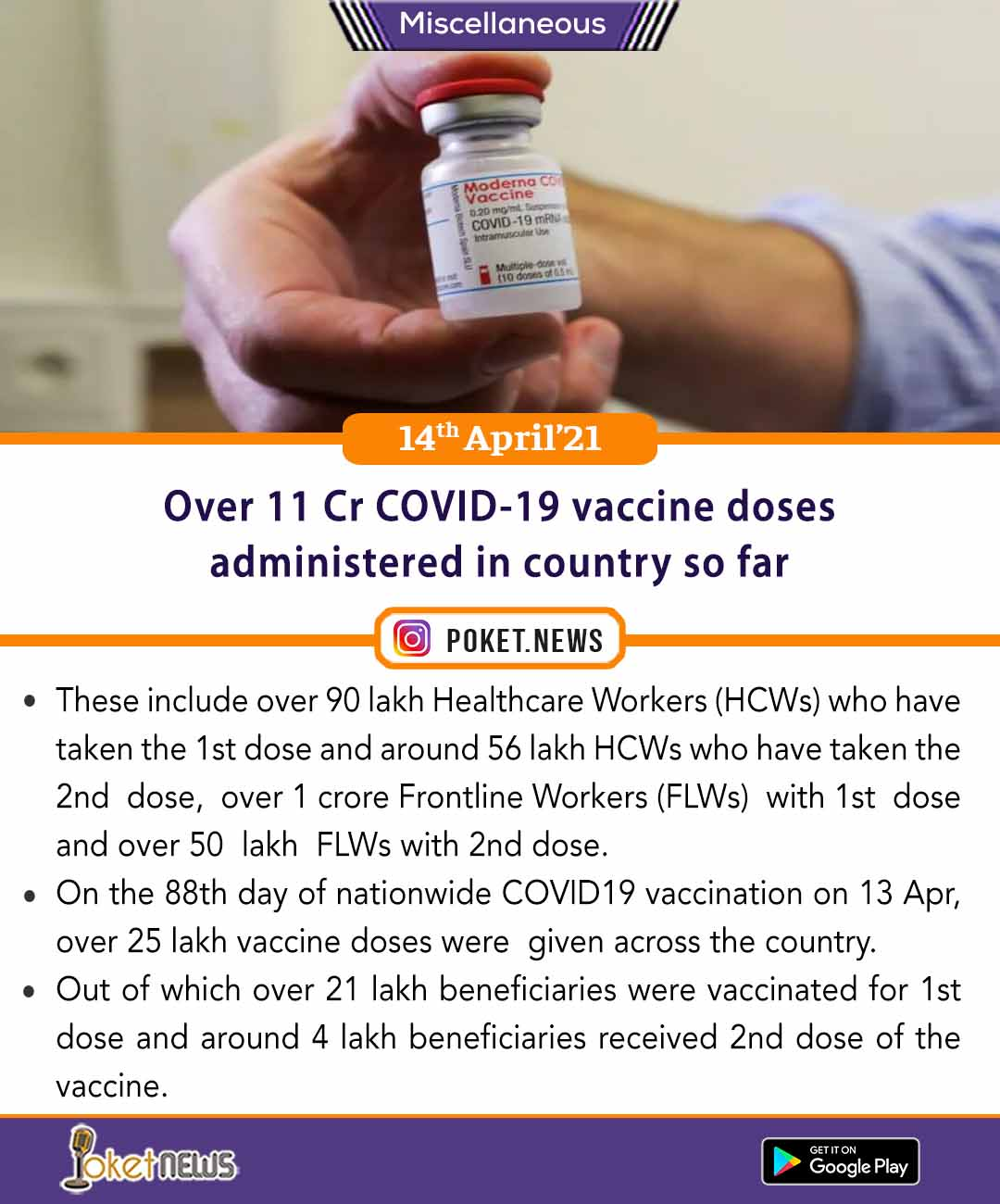 Over 11 Cr COVID-19 vaccine doses administered in country so far