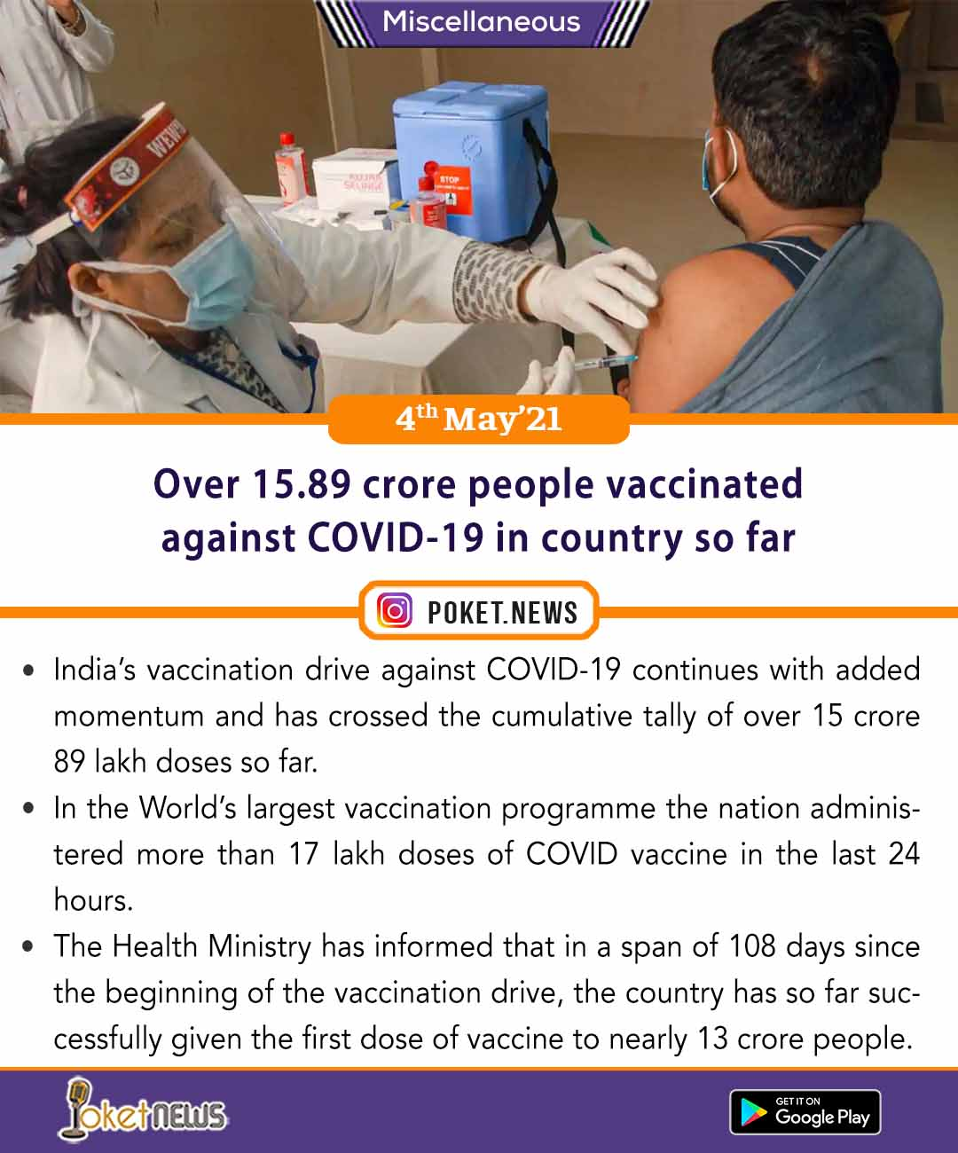 Over 15.89 crore people vaccinated against COVID-19 in country so far