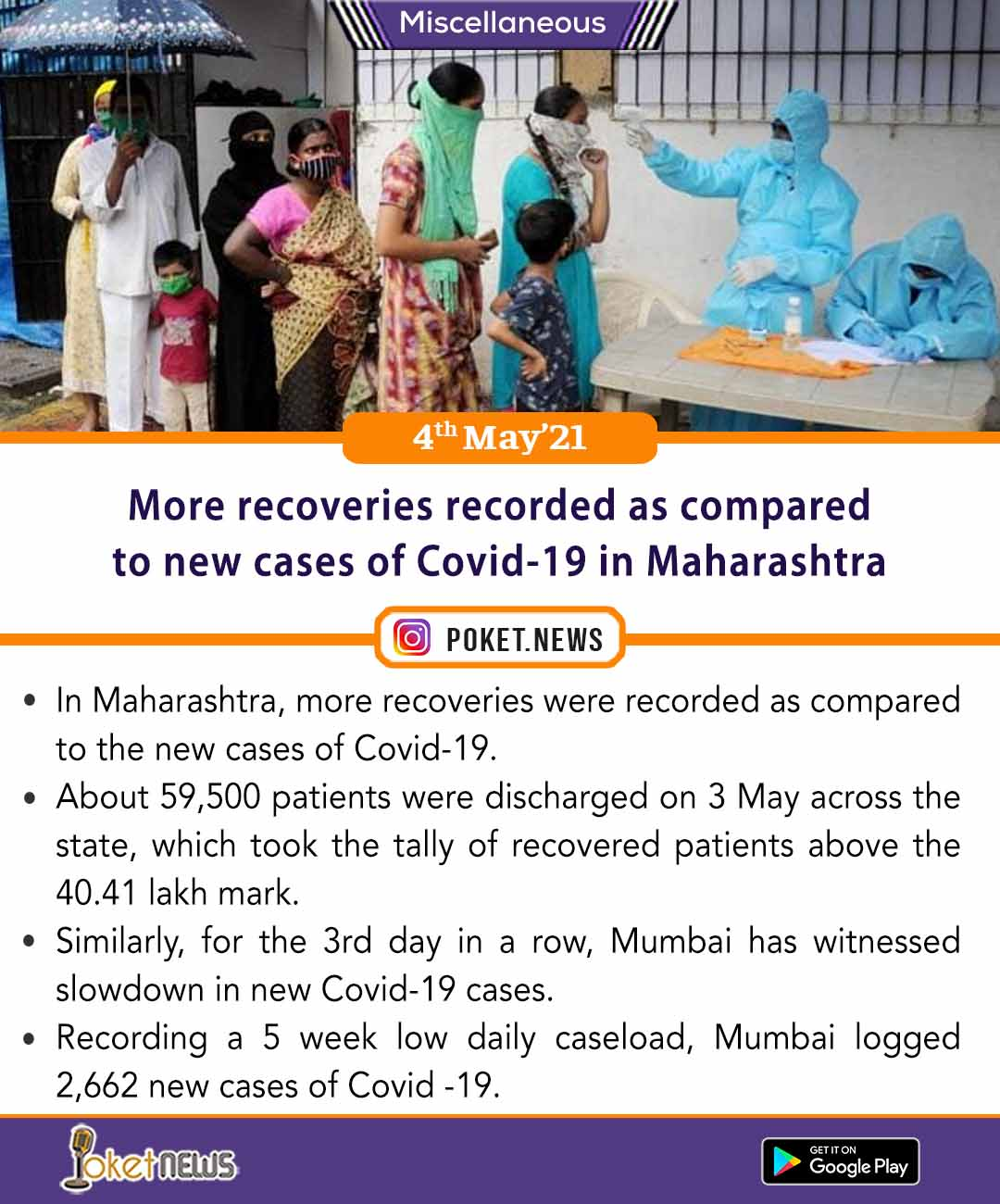 More recoveries recorded as compared to new cases of Covid-19 in Maharashtra
