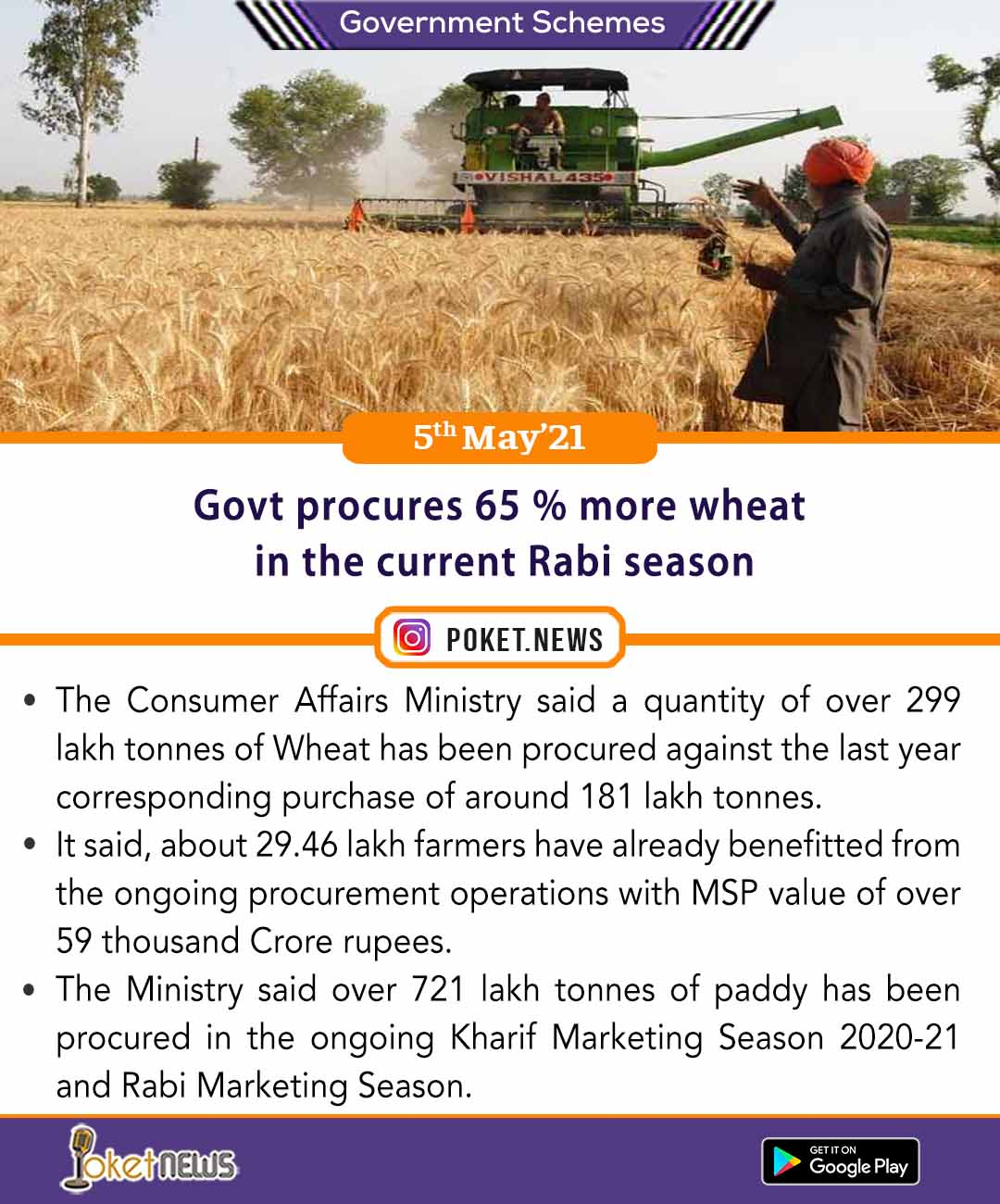 Govt procures 65 % more wheat in the current Rabi season
