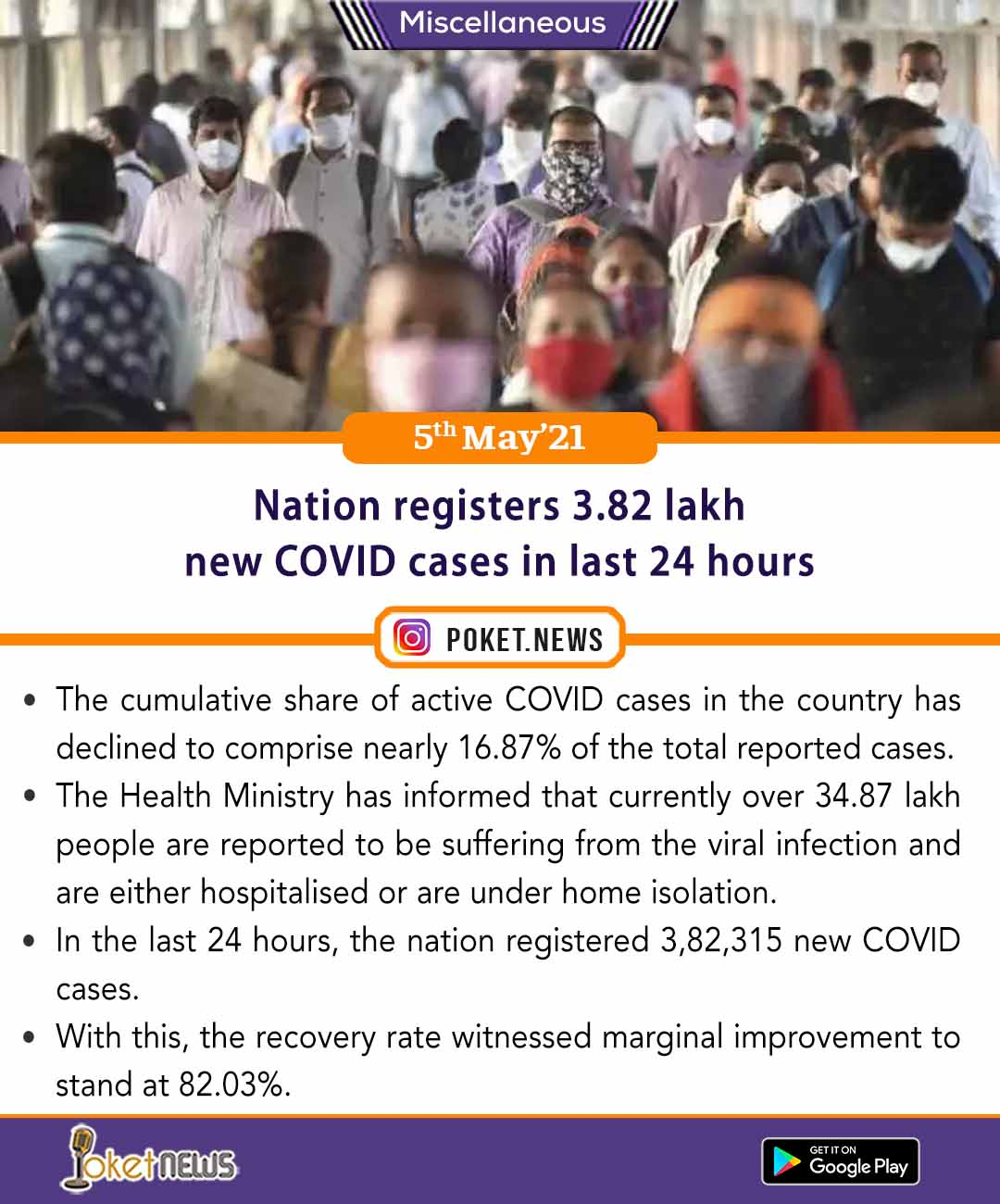 Nation registers 3 lakh 82 thousand 315 new COVID cases in last 24 hours