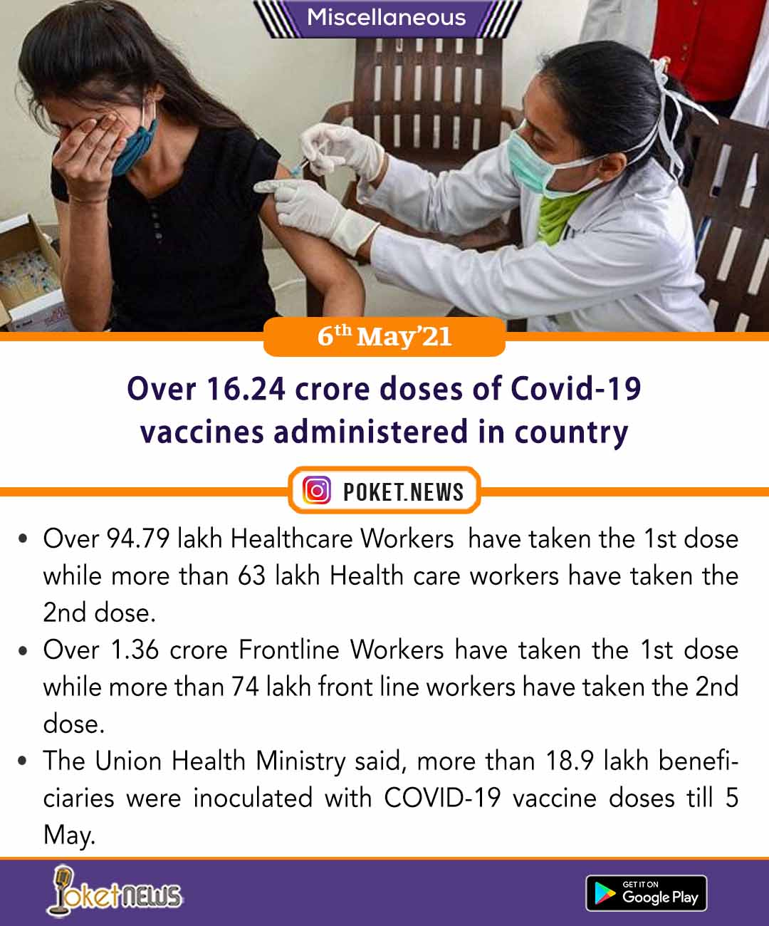 Over 16.24 crore doses of Covid-19 vaccines administered in country