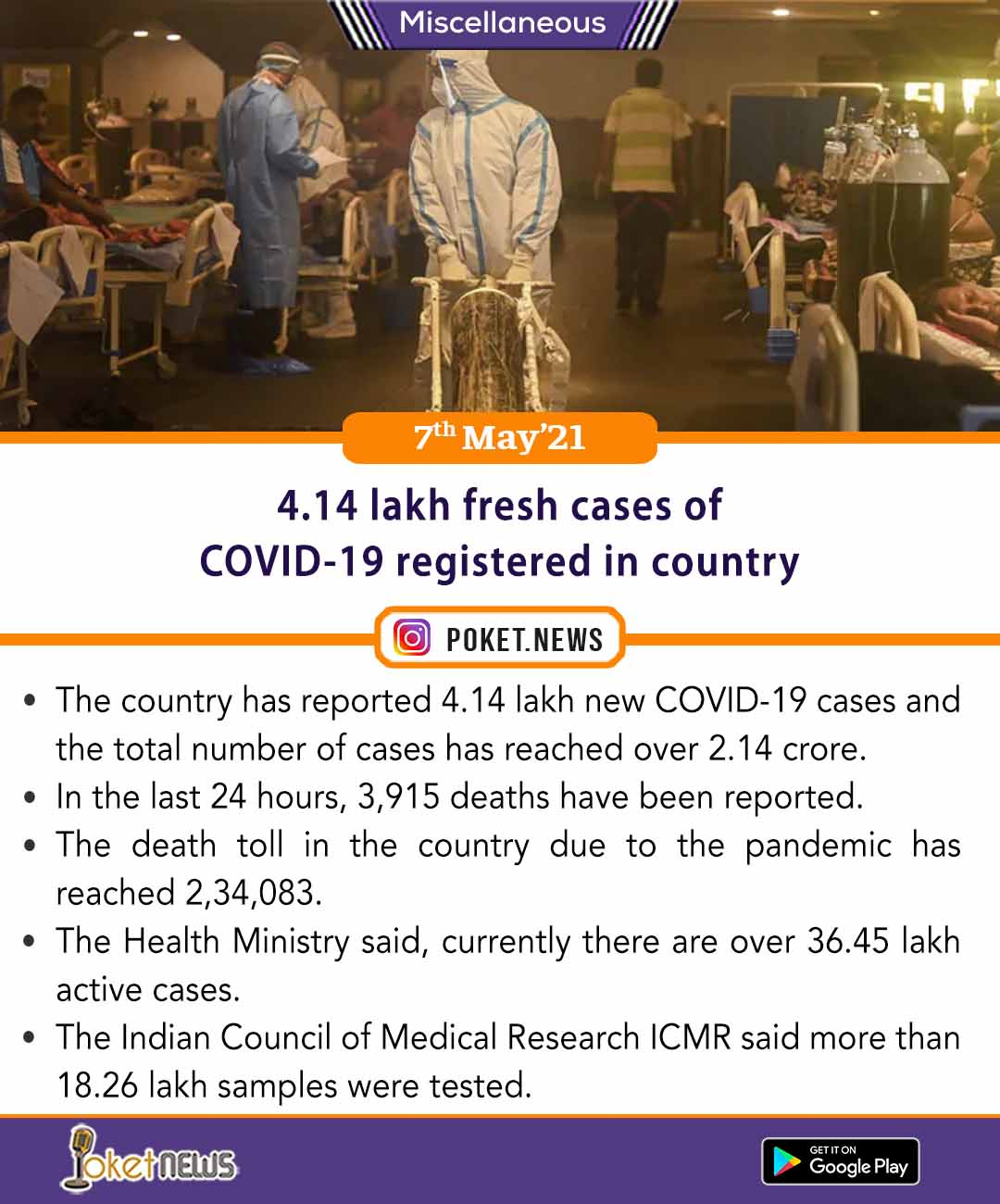 4.14 lakh fresh cases of COVID-19 registered in country