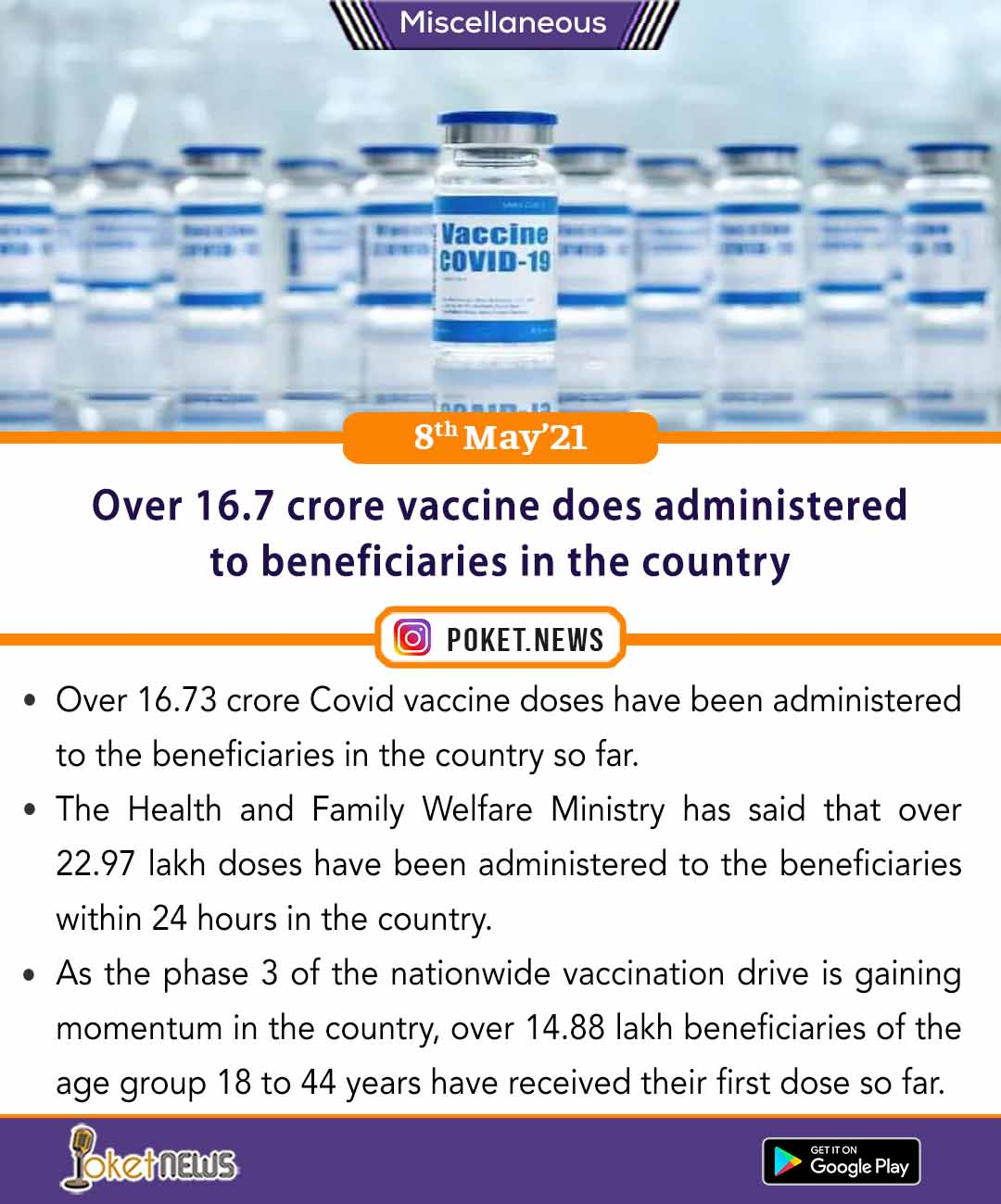 Over 16.7 crore vaccine does administered to beneficiaries in the country