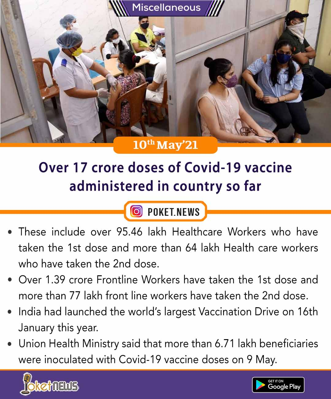 Over 17 crore doses of Covid-19 vaccine administered in country so far